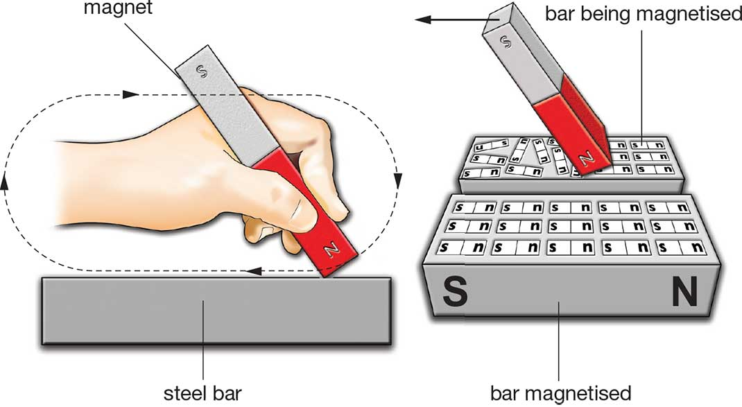 IGCSE Physics - Unit 4 Electricity and magnetism